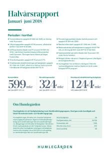 Humlegården Fastigheter AB (publ) halvårsrapport januari-juni 2018
