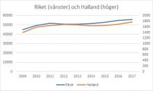 Förskrivningen av bettskenor i Halland ökar – stress och oro tros ligga bakom