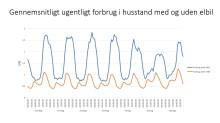 Problemer med kapacitet i el-nettet: EWIIs svar er fokus på forskning