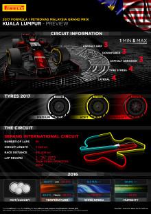Inför Malaysias Grand Prix, 29 september - 1 oktober 2017