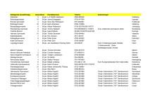 SM 2012 Tävlande skolor