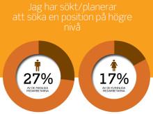 Ennovas årliga undersökning visar: Färre kvinnor än män vill bli chefer