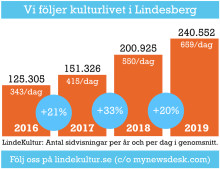 LindeKultur fortsätter öka som kulturlivets nyhetskanal i Lindesberg