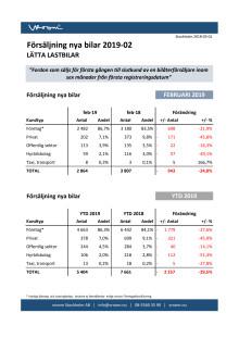Försäljning nya bilar LLB 2019-02