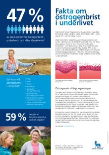 Fakta om östrogenbrist i underlivet