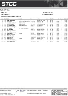 Supercar SM/NM resultat
