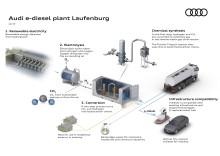 Audi intensiverer forskning i syntetiske brændstoffer
