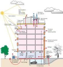 InVest Värmepumpar erbjuder marknadsledande energidimensionering med Strusoft AB.