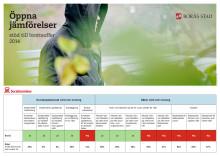 Tablå över Borås resultat i öppna jämförelser om brottsoffer