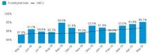 Positivt majresultat för punktligheten i pendeltågstrafiken