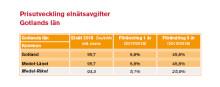 Gotlänningar betalar mer för elnätet än andra