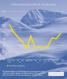 Växande framtidstro hos norrländska företag