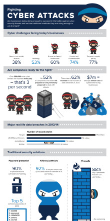Fighting Cyber Attacks - Infograhic