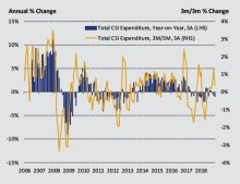 Consumer spending falls further in December