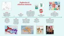 Yoghurten & Vitostens historia