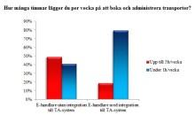 Även mindre e-handlare tjänar mycket på integrationer