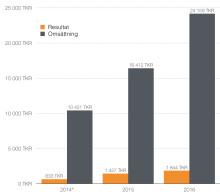 Rekordtillväxt för VR-företag