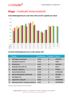 Bilaga - Creditsafe konkursstatistik oktober 2017