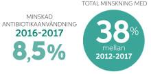 Fortsatt minskning av antibiotika i Folktandvården Skåne