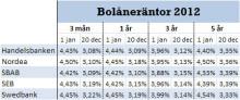 Riksbanken har sänkt reporäntan med 0,75 procentenheter i år men bankerna har sänkt bolåneräntan mer!