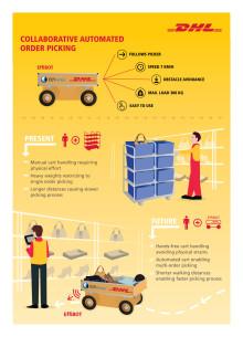 Infographic om den nye EffiBOT, som DHL tester