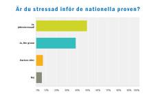 9 av 10 stressade inför nationella proven