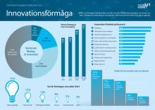 Infograf innovationsförmåga FVOV 2014