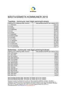 Pantstatistik - Bästa/sämsta kommuner och län 2010