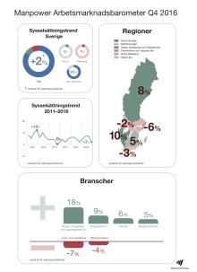 Sysselsättningen minskar i mellersta Sverige under sista kvartalet
