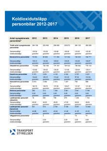 Tabell  över koldioxidutsläpp, personbilar 2012-2017, (79 kB, pdf-fil)