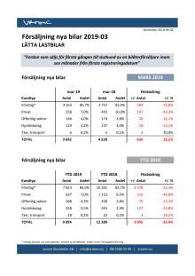 Försäljning nya bilar LLB 2019-03