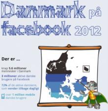 Her er Danmark på Facebook 2012