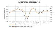 Stark tillväxt för tjänstesektorn – men varning för kapacitetsbrist