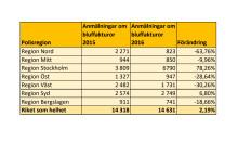 Polisanmälda fakturor per polisregion 2015 och 2016