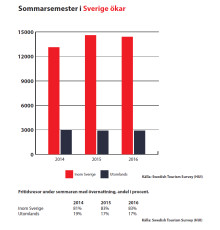 Semesterresor hemma i Sverige ökar