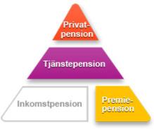 Få koll på hur din pension fungerar. Compricers Pensions-ABC börjar här!