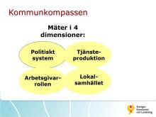 Presentation Kommunkompassen
