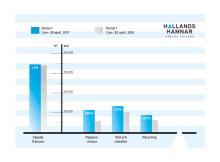 HallandsHamnar Statistik (Tertial 1 2017)