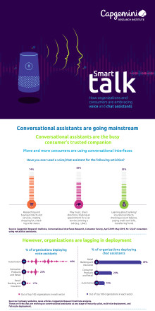 Infographic Conversational Interfaces