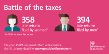 Women win the battle of the taxes