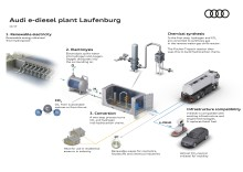 Audi investerar i vattenkraftsbaserad förnybar diesel