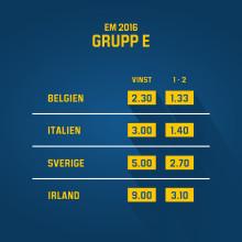 Oddsen talar knappt emot svenskt avancemang i EM