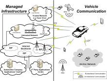 Uppkopplade bilar behöver flera lager av skydd mot dataintrång