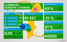 Över 40 000 laddbara bilar i Sverige nu