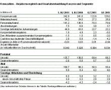 Konzernumsatz im 1. Halbjahr 2011 über Vorjahr, Konzernergebnis unter Vorjahr