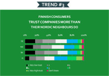 Finnish consumers trust companies more than their Nordic Neighbours do