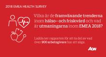Ohälsosamt gap mellan arbetsgivarnas mål för en bra medarbetarhälsa och strategier för att nå dit