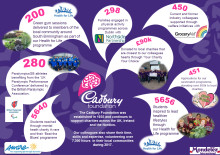 The Cadbury Foundation ranked in the top 50 Corporate Foundations in the UK!