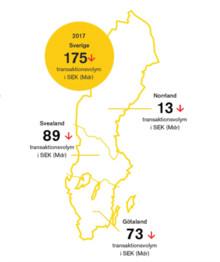 Stark utveckling för transaktionsvolymerna av kommersiella fastigheter under 2017 i Sverige, Finland och Storbritannien