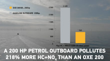 A 200 HP PETROL OUTBOARD POLLUTES UP TO 218% MORE HC+NOx THAN AN OXE 200